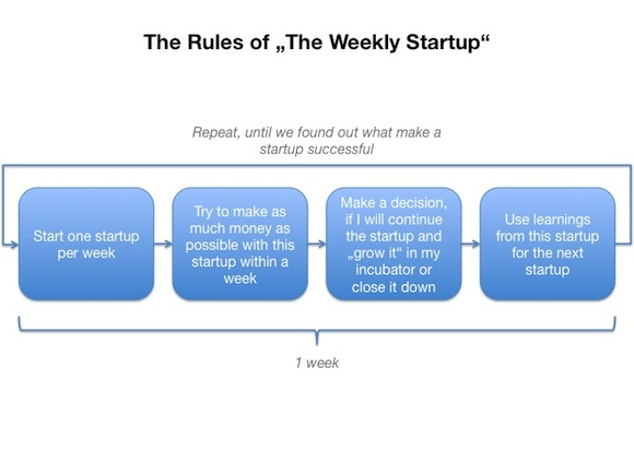 140326 Rules TheWeeklyStartup 580x435 What is The Weekly Startup all about?