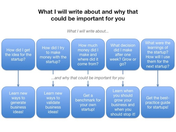 140326 What I write about and why thats important for you 580x435 What is The Weekly Startup all about?