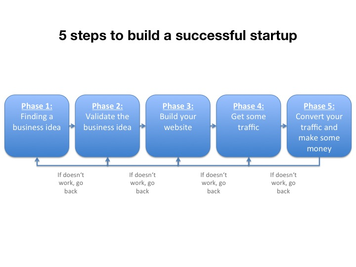 5 steps to build a successful startup Startup #3: Consulting Cases   founded 2 years ago, now making 1.000 Dollars a month
