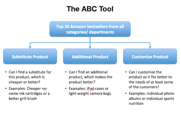 ABC tool for idea generation Startup #5: Checkout +1   why you must test your best business idea within a week