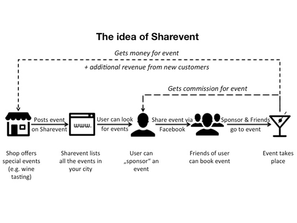 The idea of the startup1 sharevent v2 Startup #1: Sharevent   $745 revenue in 14 hours of work