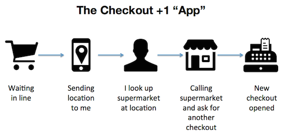 concept checkoutplusone app Startup #5: Checkout +1   why you must test your best business idea within a week