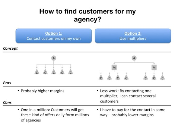 how to find customers for my agency Startup #4: Stratvisory   Launching a successful agency in 5 days
