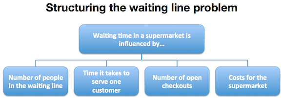 structure waiting line problem Startup #5: Checkout +1   why you must test your best business idea within a week