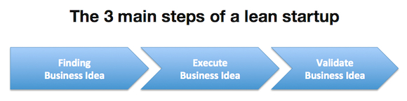 3 main steps lean startup Lean Startup: The 3 main steps to build a lean startup