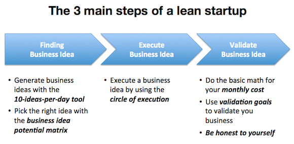 3 main steps lean startup how to Lean Startup: The 3 main steps to build a lean startup