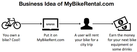 business idea my bike rental Startup #6: MyBikeRental.com   the AirBnB for bikes