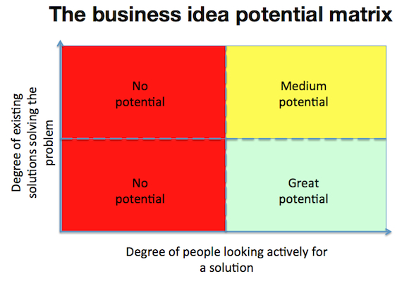 business idea potential matrix Lean Startup: The 3 main steps to build a lean startup
