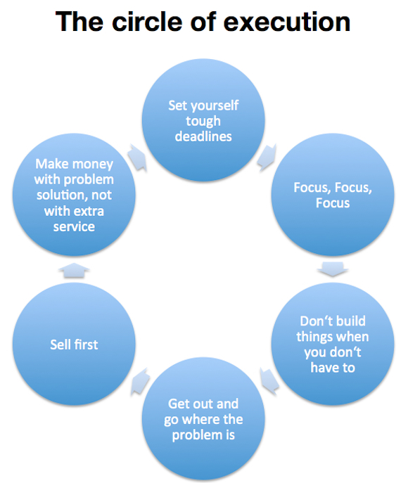 circle of execution lean startup Lean Startup: The 3 main steps to build a lean startup