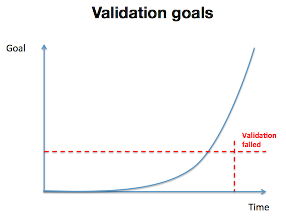 validation goals Lean Startup: The 3 main steps to build a lean startup